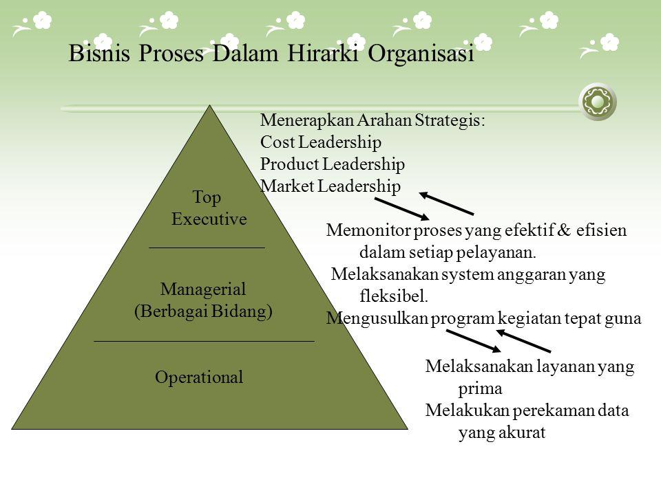 Top Executive Managerial (Berbagai Bidang) Operational Bisnis Proses Dalam Hirarki Organisasi Menerapkan Arahan Strategis: Cost Leadership Product Leadership Market Leadership Memonitor proses yang efektif & efisien dalam setiap pelayanan.
