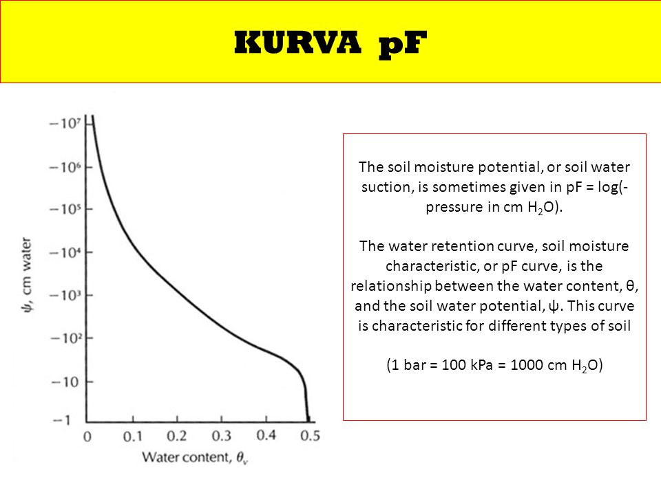 Several different models describing the pF curves exist, one of the most commonly used was developed by van Genuchten in 1980 where θ s and θ r are the saturated and residual water content, respectively, α, n, and m are empirical soil specific parameters KURVA pF