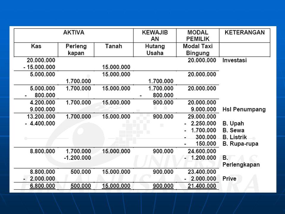 PR Joni Gundul mendirikan perusahaan perorangan dengan nama Cetakan Gundul yang bergerak dalam bidang penerimaan cetakan (undangan, kartu nama dll) pada tanggal 1 Oktober tahun berjalan dan menyelesaikan transaksi berikut selama bulan Oktober.