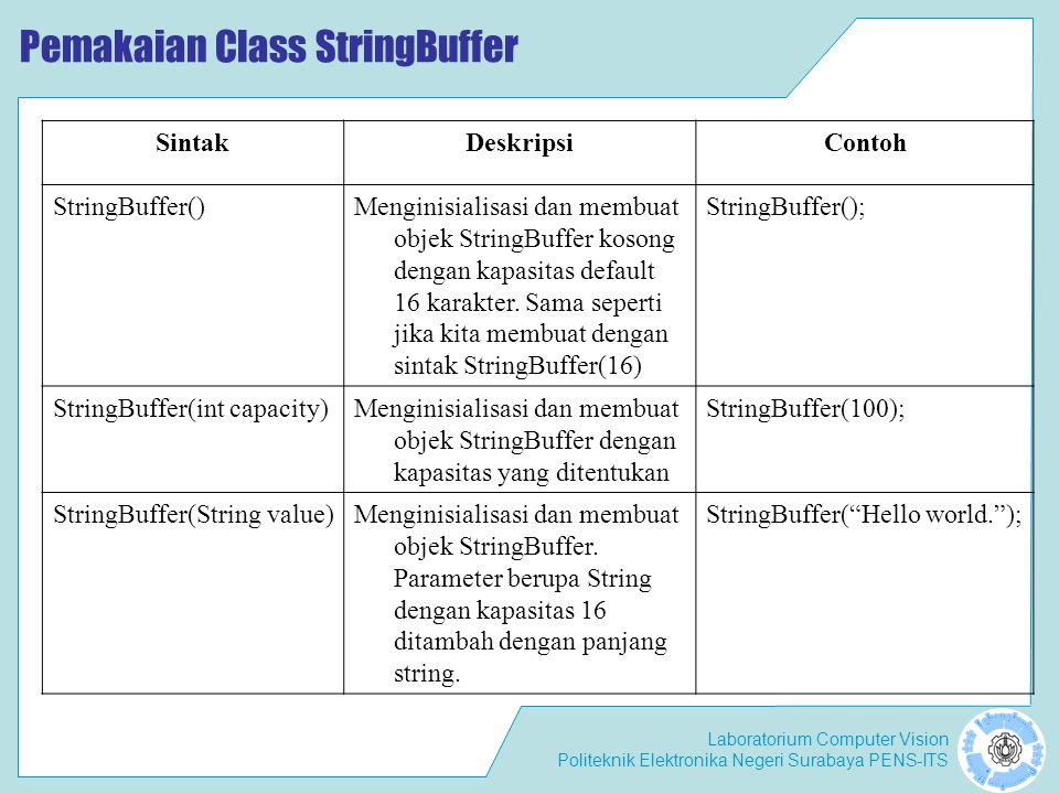 Laboratorium Computer Vision Politeknik Elektronika Negeri Surabaya PENS-ITS Pemakaian Class StringBuffer SintakDeskripsiContoh StringBuffer()Menginis