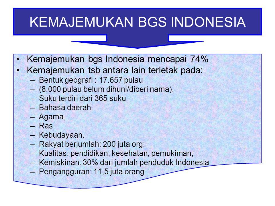 Kemajemukan bgs Indonesia mencapai 74% Kemajemukan tsb antara lain terletak pada: –Bentuk geografi : 17.657 pulau –(8.000 pulau belum dihuni/diberi na