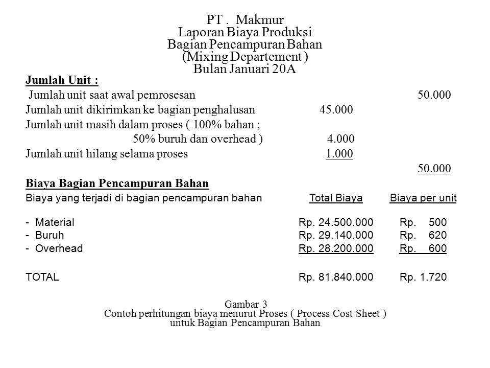 PT. Makmur Laporan Biaya Produksi Bagian Pencampuran Bahan (Mixing Departement ) Bulan Januari 20A Jumlah Unit : Jumlah unit saat awal pemrosesan 50.0