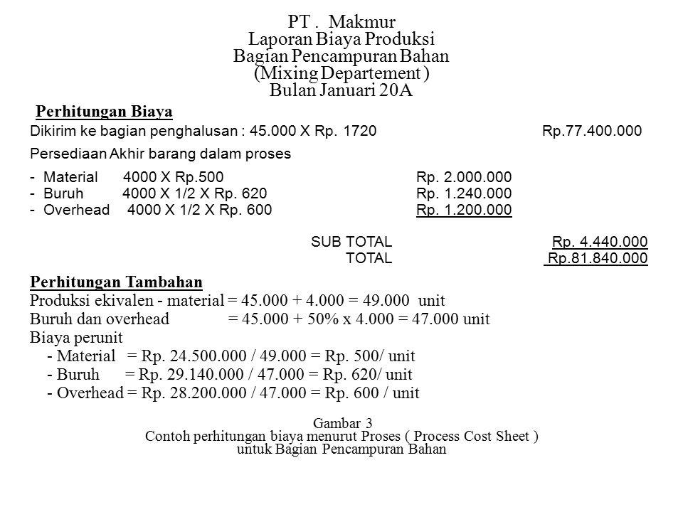 PT. Makmur Laporan Biaya Produksi Bagian Pencampuran Bahan (Mixing Departement ) Bulan Januari 20A Perhitungan Biaya Dikirim ke bagian penghalusan : 4