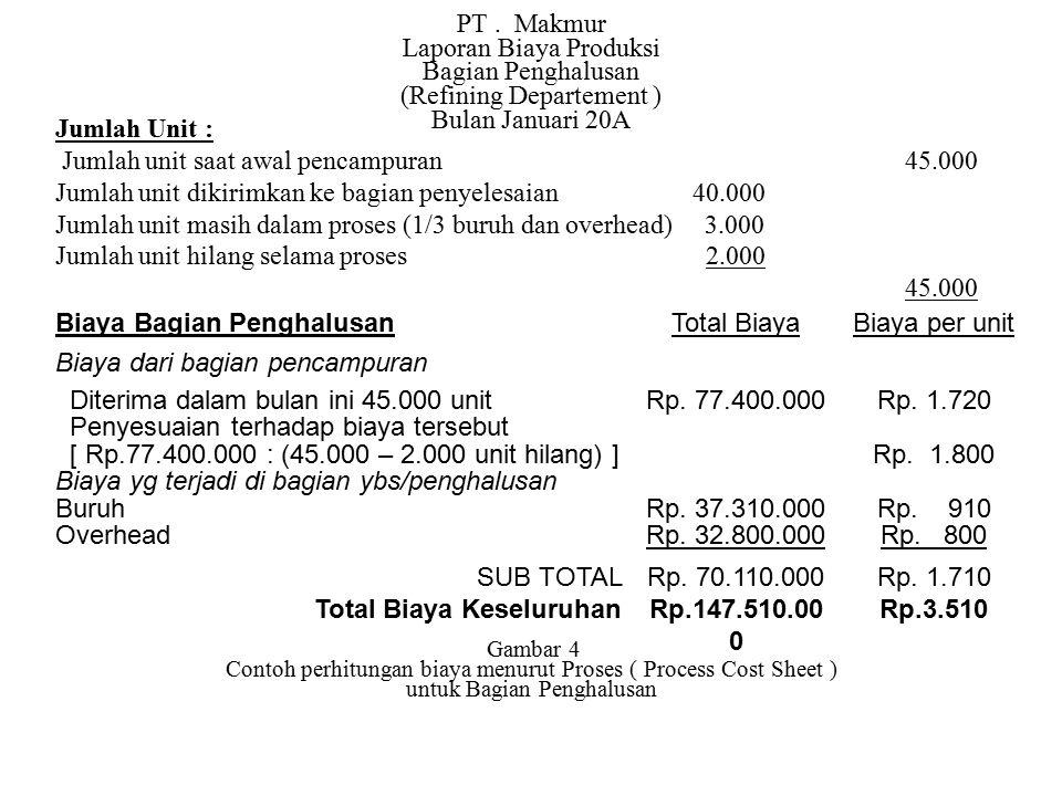 PT. Makmur Laporan Biaya Produksi Bagian Penghalusan (Refining Departement ) Bulan Januari 20A Jumlah Unit : Jumlah unit saat awal pencampuran 45.000