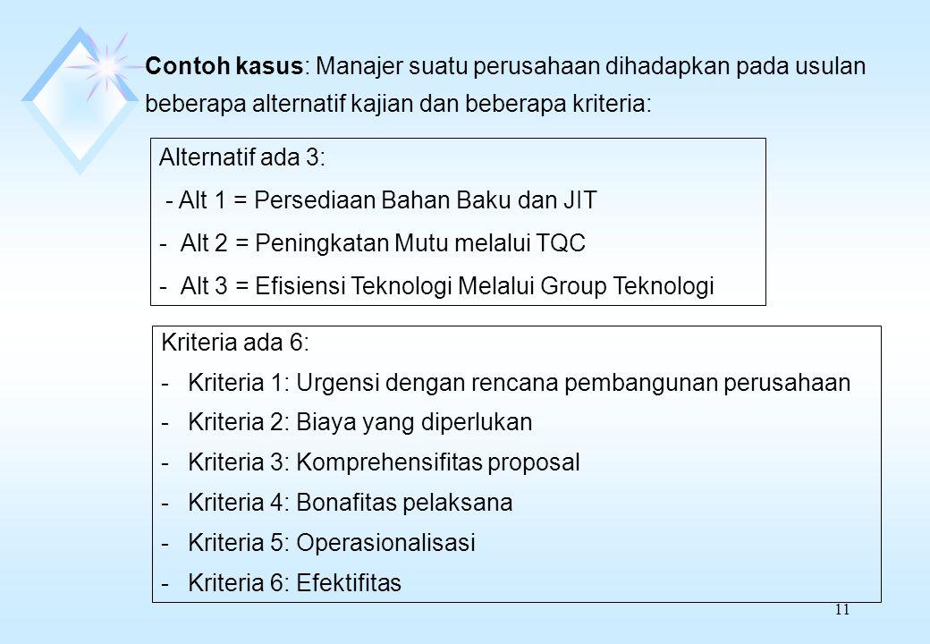 11 Contoh kasus: Manajer suatu perusahaan dihadapkan pada usulan beberapa alternatif kajian dan beberapa kriteria: Alternatif ada 3: - Alt 1 = Persediaan Bahan Baku dan JIT -Alt 2 = Peningkatan Mutu melalui TQC -Alt 3 = Efisiensi Teknologi Melalui Group Teknologi Kriteria ada 6: -Kriteria 1: Urgensi dengan rencana pembangunan perusahaan -Kriteria 2: Biaya yang diperlukan -Kriteria 3: Komprehensifitas proposal -Kriteria 4: Bonafitas pelaksana -Kriteria 5: Operasionalisasi -Kriteria 6: Efektifitas