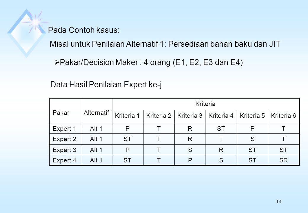 14 Pada Contoh kasus: Misal untuk Penilaian Alternatif 1: Persediaan bahan baku dan JIT  Pakar/Decision Maker : 4 orang (E1, E2, E3 dan E4) Data Hasil Penilaian Expert ke-j PakarAlternatif Kriteria Kriteria 1Kriteria 2Kriteria 3Kriteria 4Kriteria 5Kriteria 6 Expert 1Alt 1PTRSTPT Expert 2Alt 1STTRTST Expert 3Alt 1PTSRST Expert 4Alt 1STTPS SR