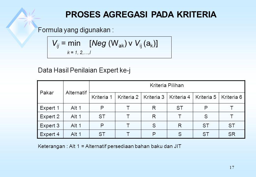 17 PROSES AGREGASI PADA KRITERIA Formula yang digunakan : V ij = min [Neg (W ak ) v V ij (a k )] k = 1, 2,…,l Data Hasil Penilaian Expert ke-j PakarAlternatif Kriteria Pilihan Kriteria 1Kriteria 2Kriteria 3Kriteria 4Kriteria 5Kriteria 6 Expert 1Alt 1PTRSTPT Expert 2Alt 1STTRTST Expert 3Alt 1PTSRST Expert 4Alt 1STTPS SR Keterangan : Alt 1 = Alternatif persediaan bahan baku dan JIT