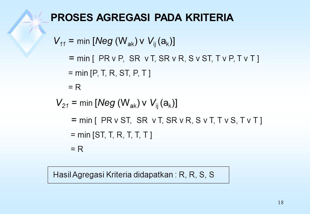 18 PROSES AGREGASI PADA KRITERIA V 11 = min [Neg (W ak ) v V ij (a k )] = min [ PR v P, SR v T, SR v R, S v ST, T v P, T v T ] = min [P, T, R, ST, P, T ] = R V 21 = min [Neg (W ak ) v V ij (a k )] = min [ PR v ST, SR v T, SR v R, S v T, T v S, T v T ] = min [ST, T, R, T, T, T ] = R Hasil Agregasi Kriteria didapatkan : R, R, S, S