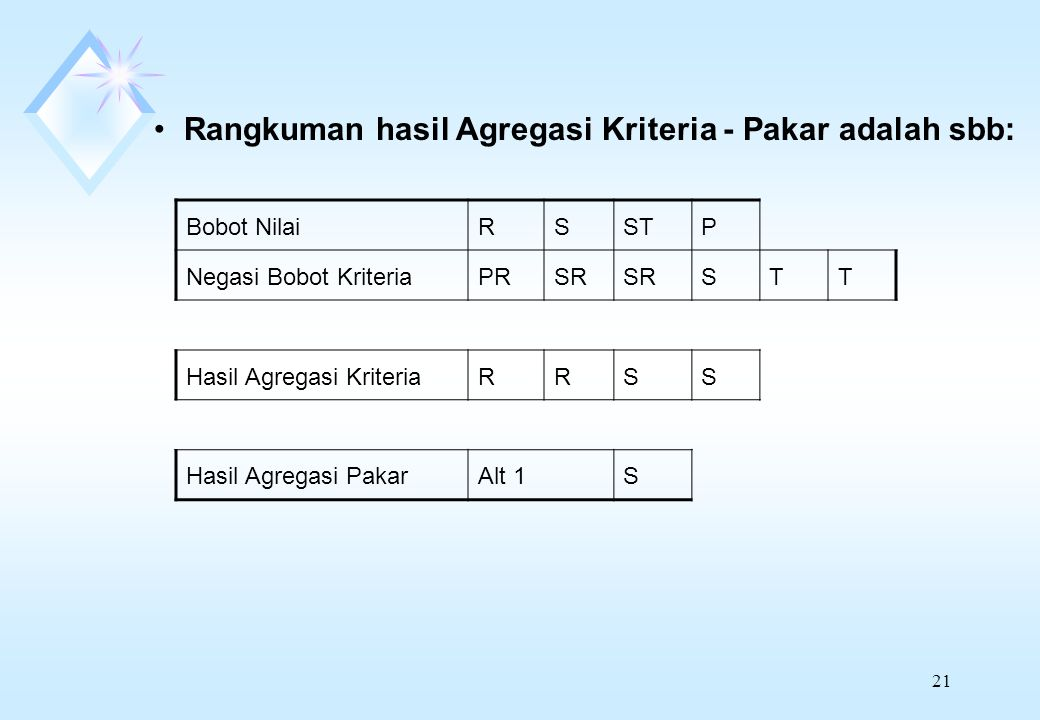 21 Rangkuman hasil Agregasi Kriteria - Pakar adalah sbb: Bobot NilaiRSSTP Negasi Bobot KriteriaPRSR STT Hasil Agregasi KriteriaRRSS Hasil Agregasi PakarAlt 1S