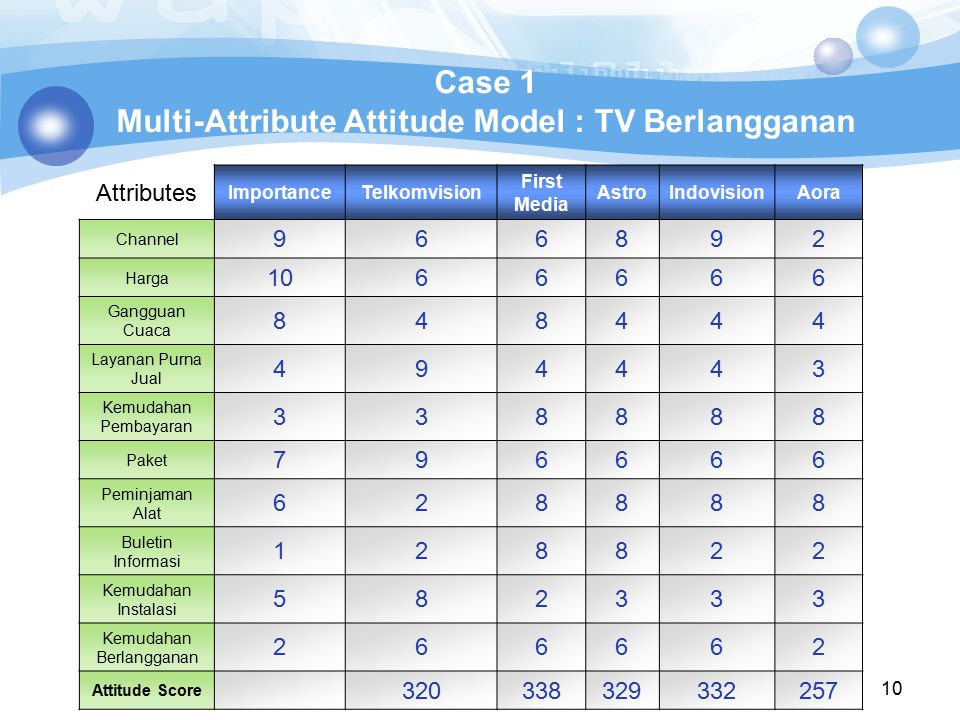 10 Case 1 Multi-Attribute Attitude Model : TV Berlangganan Attributes ImportanceTelkomvision First Media AstroIndovisionAora Channel 966892 Harga 1066