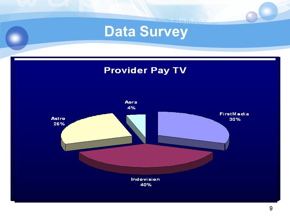 9  Jumlah data: 25  Range umur: 23 – 35 tahun Gender:  Wanita7 orang  Pria18 orang Data Survey  Telkomvision bisa memberikan paket pilihan progra