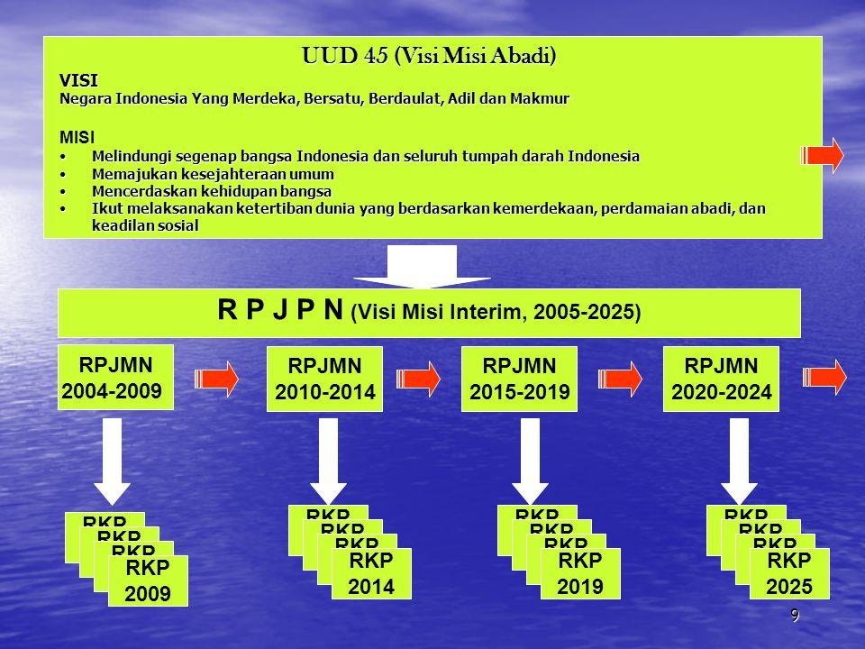 Visi Indonesia 2025 INDONESIA YANG MANDIRI, MAJU, ADIL DAN MAKMUR Mandiri Mampu mewujudkan kehidupan sejajar dan sederajat dengan bangsa lain dengan mengandalkan pada kemampuan dan kekuatan sendiri.