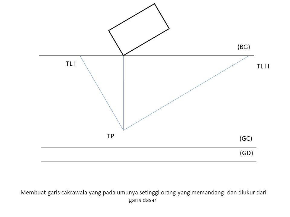 Membuat garis cakrawala yang pada umunya setinggi orang yang memandang dan diukur dari garis dasar (BG) TP (GD) (GC) TL I TL H