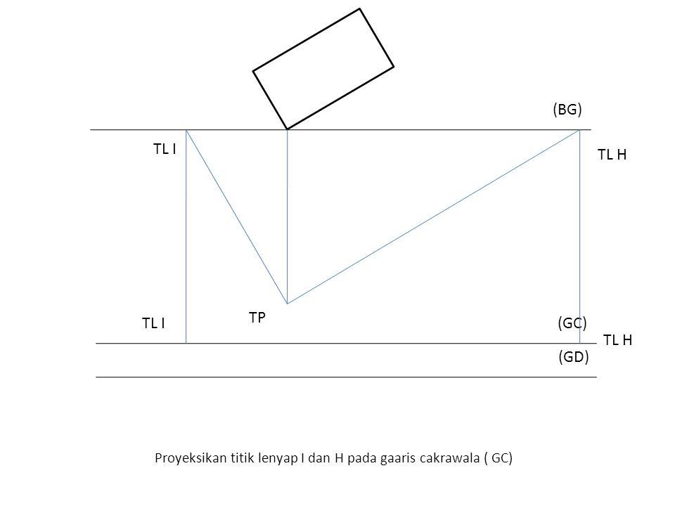 Proyeksikan titik lenyap I dan H pada gaaris cakrawala ( GC) (BG) TP (GD) (GC) TL I TL H TL I TL H