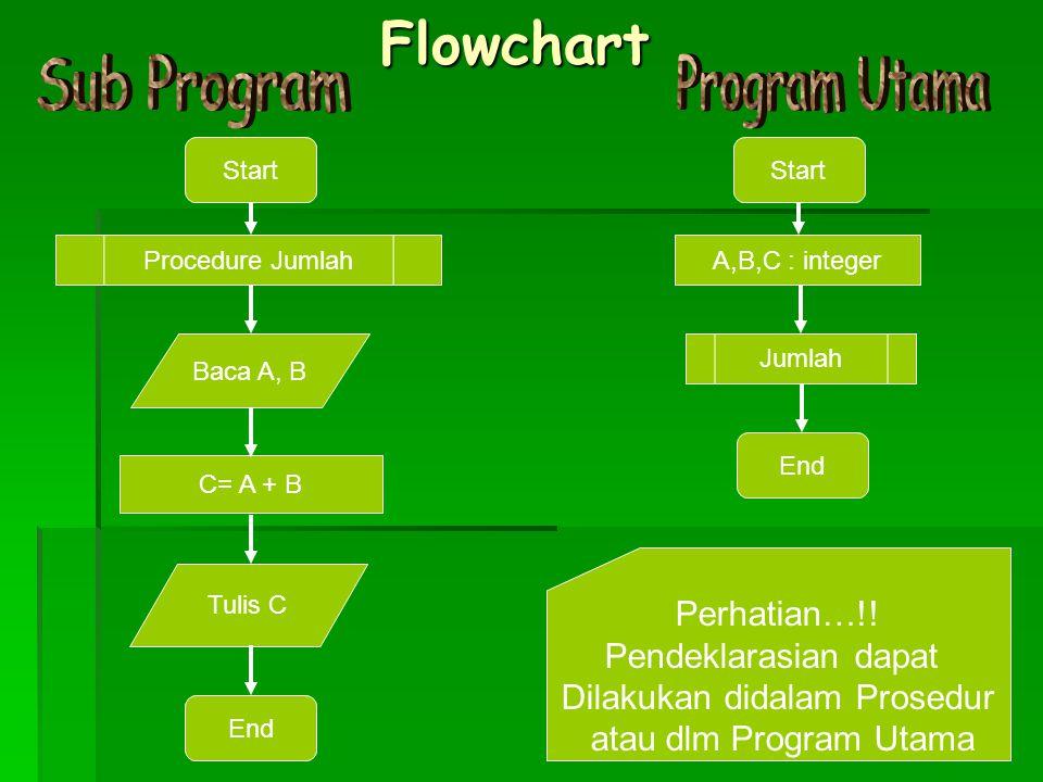 Flowchart Procedure Jumlah Baca A, B C= A + B Tulis C Start End Jumlah Start End A,B,C : integer Perhatian…!.