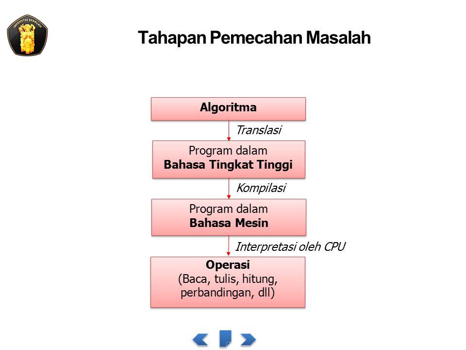 Tahapan Pemecahan Masalah Algoritma Program dalam Bahasa Tingkat Tinggi Program dalam Bahasa Tingkat Tinggi Program dalam Bahasa Mesin Program dalam Bahasa Mesin Operasi (Baca, tulis, hitung, perbandingan, dll) Operasi (Baca, tulis, hitung, perbandingan, dll) Translasi Interpretasi oleh CPU Kompilasi
