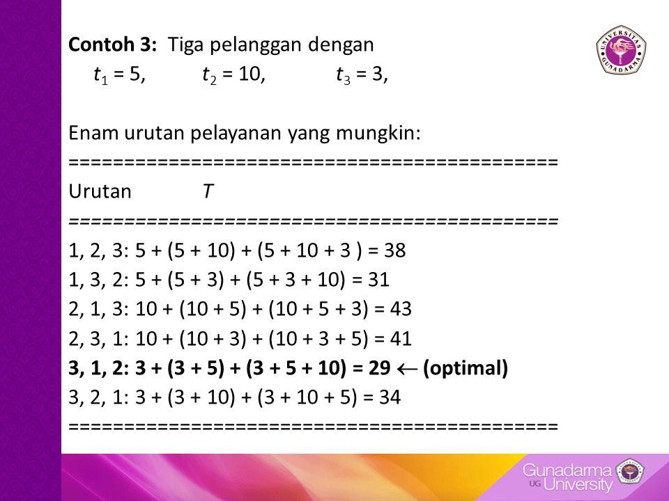 Contoh 3: Tiga pelanggan dengan t 1 = 5,t 2 = 10, t 3 = 3, Enam urutan pelayanan yang mungkin: ============================================ UrutanT ============================================ 1, 2, 3:5 + (5 + 10) + (5 + 10 + 3 ) = 38 1, 3, 2: 5 + (5 + 3) + (5 + 3 + 10) = 31 2, 1, 3:10 + (10 + 5) + (10 + 5 + 3) = 43 2, 3, 1:10 + (10 + 3) + (10 + 3 + 5) = 41 3, 1, 2:3 + (3 + 5) + (3 + 5 + 10) = 29  (optimal) 3, 2, 1:3 + (3 + 10) + (3 + 10 + 5) = 34 ============================================