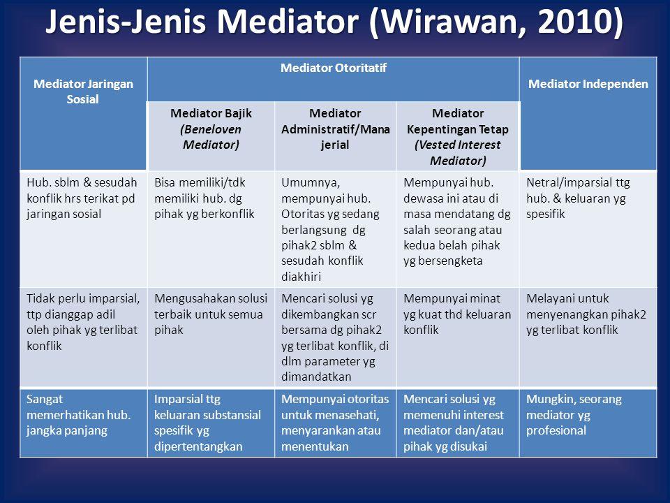 Jenis-Jenis Mediator (Wirawan, 2010) Mediator Jaringan Sosial Mediator Otoritatif Mediator Independen Mediator Bajik (Beneloven Mediator) Mediator Administratif/Mana jerial Mediator Kepentingan Tetap (Vested Interest Mediator) Hub.