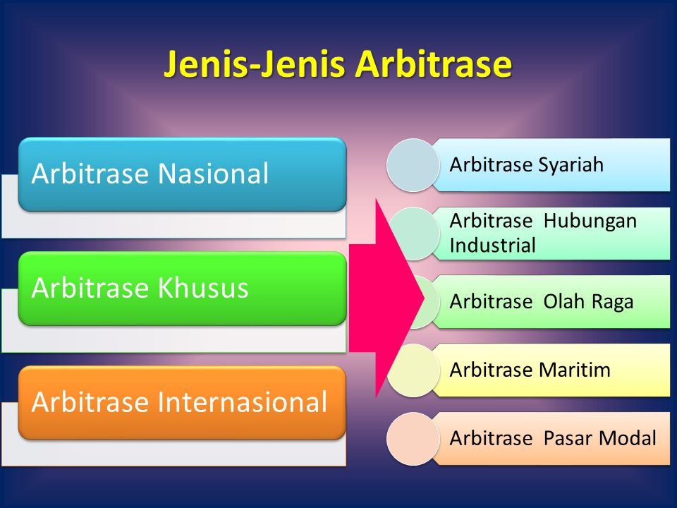 Jenis-Jenis Arbitrase Arbitrase NasionalArbitrase KhususArbitrase Internasional Arbitrase Syariah Arbitrase Hubungan Industrial Arbitrase Olah Raga Arbitrase Maritim Arbitrase Pasar Modal