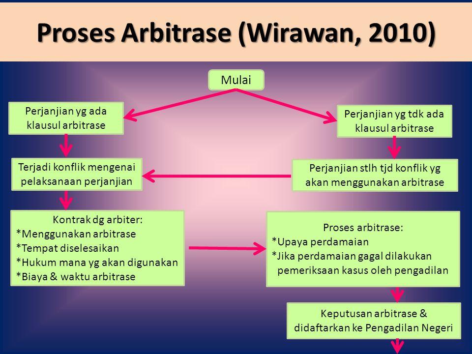 Proses Arbitrase (Wirawan, 2010) Mulai Perjanjian yg ada klausul arbitrase Perjanjian yg tdk ada klausul arbitrase Terjadi konflik mengenai pelaksanaa