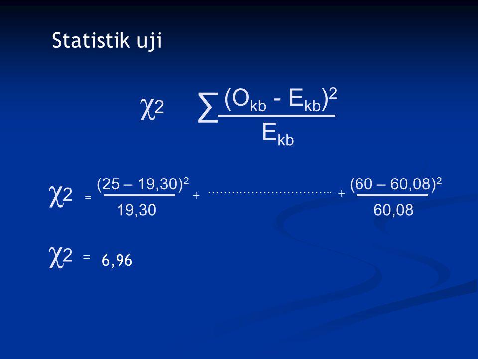Statistik uji χ2χ2 = ∑ (O kb - E kb ) 2 E kb χ2χ2 (25 – 19,30) 2 19,30 + ………………………….. + (60 – 60,08) 2 60,08 χ2χ2 = 6,96
