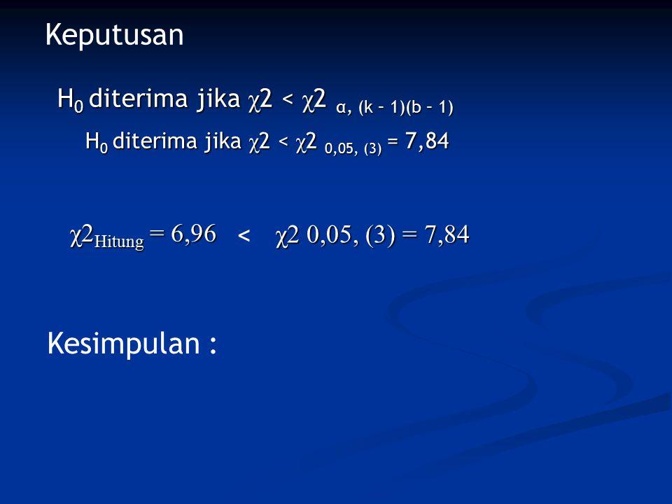 H 0 diterima jika χ 2 < χ 2 α, (k – 1)(b – 1) H 0 diterima jika χ 2 < χ 2 0,05, (3) = 7,84 χ2 Hitung = 6,96 χ2 0,05, (3) = 7,84 Keputusan < Kesimpulan