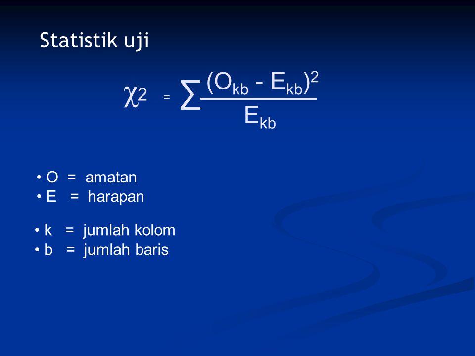Statistik uji χ2χ2 = ∑ (O kb - E kb ) 2 E kb O = amatan E = harapan k = jumlah kolom b = jumlah baris