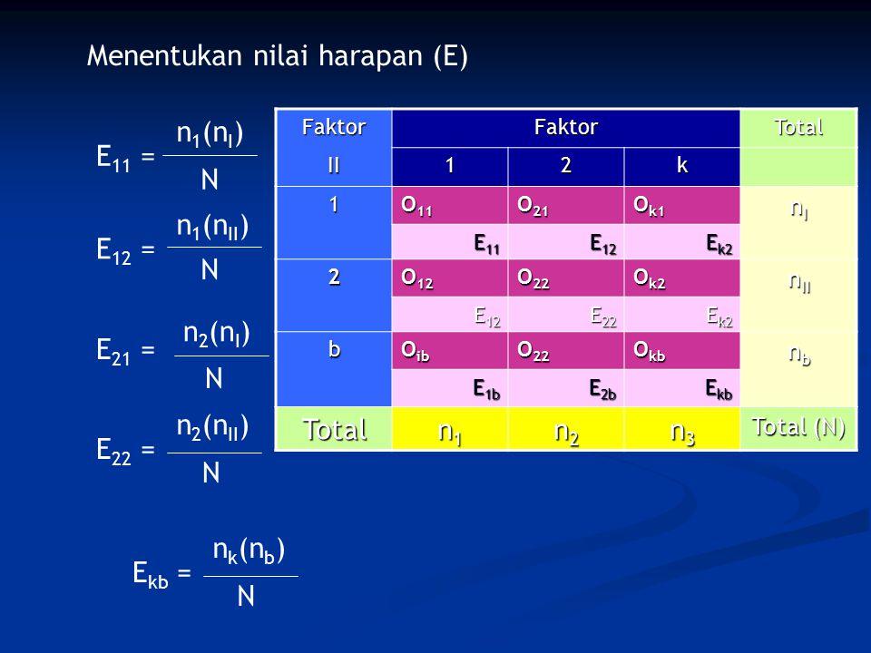 FaktorFaktorTotal II12k 1 O 11 O 21 O k1 nInInInI E 11 E 12 E k2 2 O 12 O 22 O k2 n II E 12 E 22 E k2 b O ib O 22 O kb nbnbnbnb E 1b E 2b E kb Total n