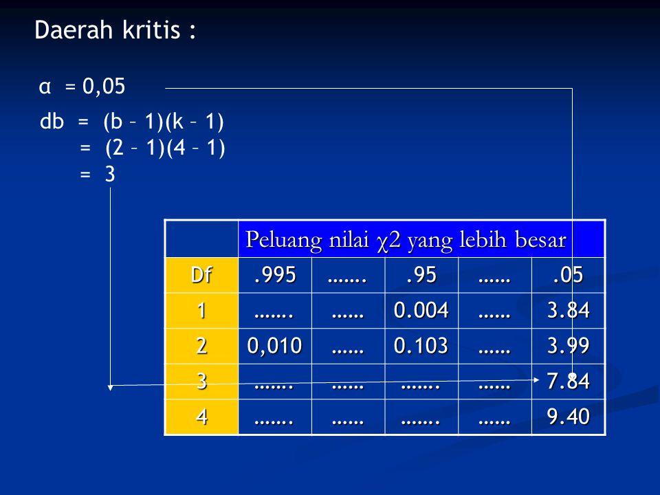 Daerah kritis : α = 0,05 db = (b – 1)(k – 1) = (2 – 1)(4 – 1) = 3 Peluang nilai χ2 yang lebih besar Df.995……..95…….05 1…….……0.004……3.84 20,010……0.103…