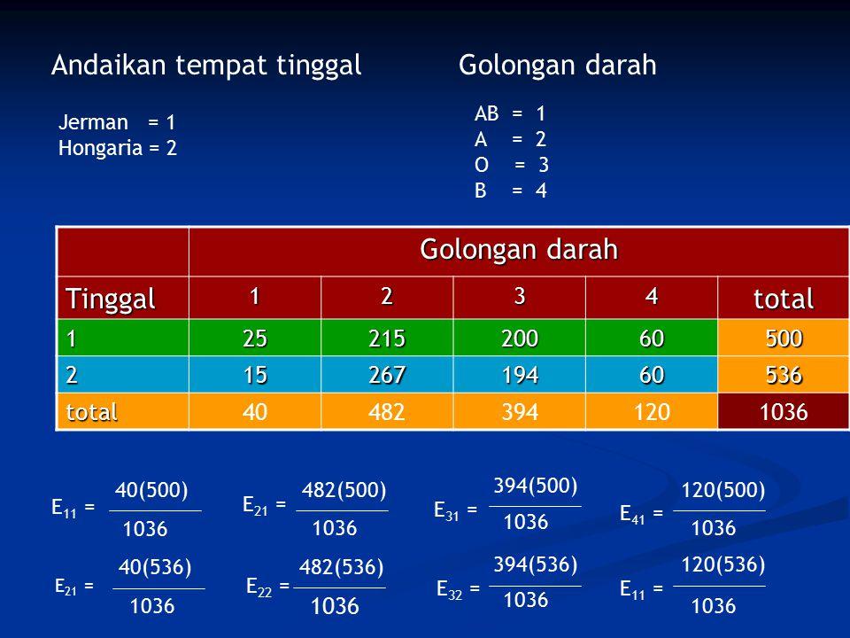 Andaikan tempat tinggal Jerman = 1 Hongaria = 2 Golongan darah AB = 1 A = 2 O = 3 B = 4 Golongan darah Tinggal1234total 12521520060500 21526719460536