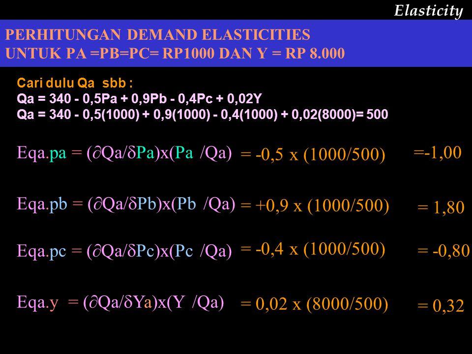 Elastisitas untuk fungsi dengan banyak variabel (rumus diatas tadi) Misalkan fungsi demand akan brg a : Qa = 340 - 0,5Pa + 0,9Pb - 0,4Pc + 0,02Y dimana : Qa = quantity brg A yg diminta (kg) Pa = price brg A (Rp) Pb = price brg B (Rp) Pc = price brg C (Rp) Y = income (Rp) Pertanyaan : Elasticity 1.