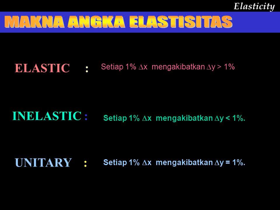 Angka yg mengukur dampak perubahan suatu variabel terhadap variabel lain secara relatif %  Y Eyx = -------- %  X %Y%Y Eyx = -------- %X%X Elasticity Bila  eyx  > 1 elastic bila  eyx  1 elastic bila  eyx  < 1 inelastic bila  eyx  = 1 unitary  x 3% menimbulkan  y - 4,5% maka besarnya eyx = -4,5% : 3% = -1,5 (elastic) Konsep Rumus dasar Penamaan Contoh