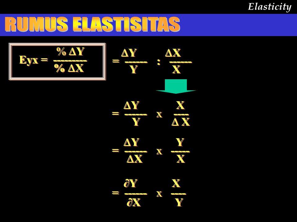 Elasticity Rumus untuk supply tidak berbeda dengan untuk demand yaitu : %  Y Eyx = --------- %  X ∂ Y X = ------ x --- ∂ X Y %  Q Eqp = --------- %  P ∂ Q P = ------ x --- ∂ P Q Bedanya Q disini adalah Quantity supplied (jumlah yg ditawarkan)