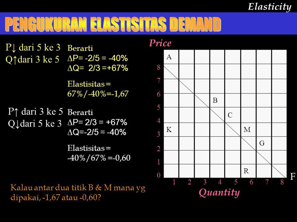 A B C KM G R 12345678 8 7 6 5 4 3 2 1 0 Elasticity Quantity F P ↓ dari 5 ke 3 Q↑dari 3 ke 5 F Berarti ∆P= 2/3 = +67% ∆Q=-2/5 = -40% Elastisitas = -40%/67% =-0,60 P ↑ dari 3 ke 5 Q↓dari 5 ke 3 Berarti ∆P= -2/5 = -40% ∆Q= 2/3 =+67% Elastisitas = 67%/-40%=-1,67 Kalau antar dua titik B & M mana yg dipakai, -1,67 atau -0,60.