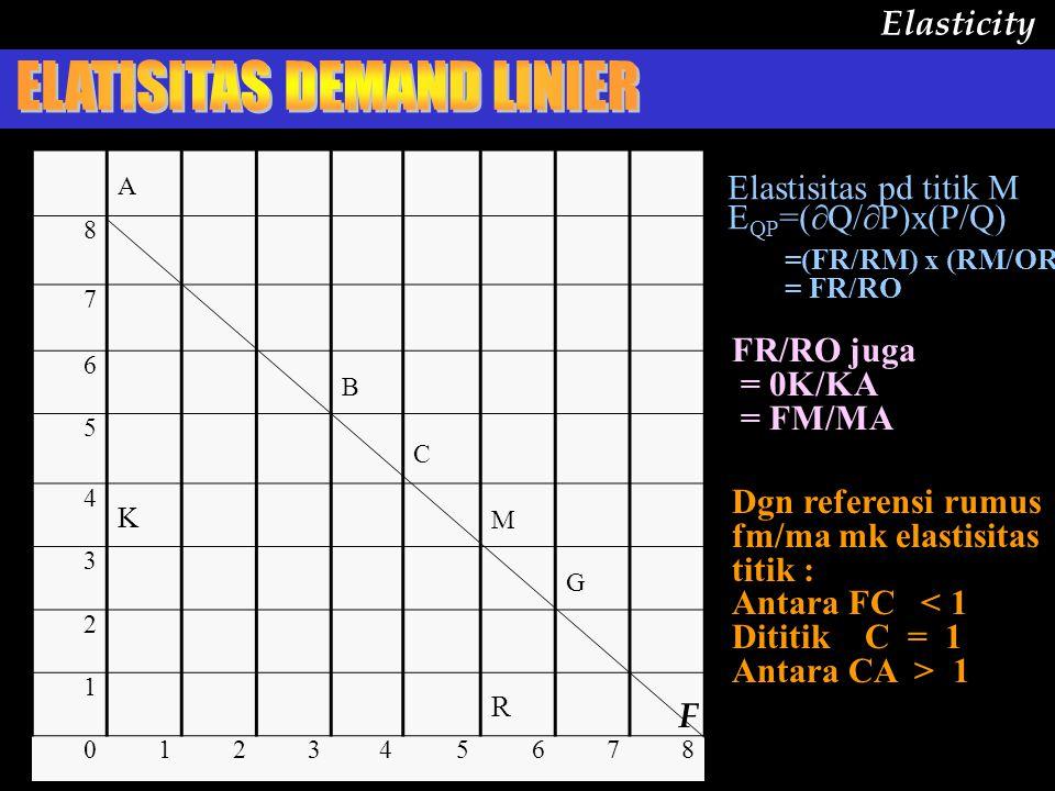 = (  Y/  X) : (Y /X) Elasticity A 8 7 6 B 5 C 4 K M 3 G 2 1 R 012345678 Elastisitas pd titik M E QP =(  Q/  P)x(P/Q) =(FR/RM) x (RM/OR) = FR/RO FR/RO juga = 0K/KA = FM/MA F Dgn referensi rumus fm/ma mk elastisitas titik : Antara FC 1
