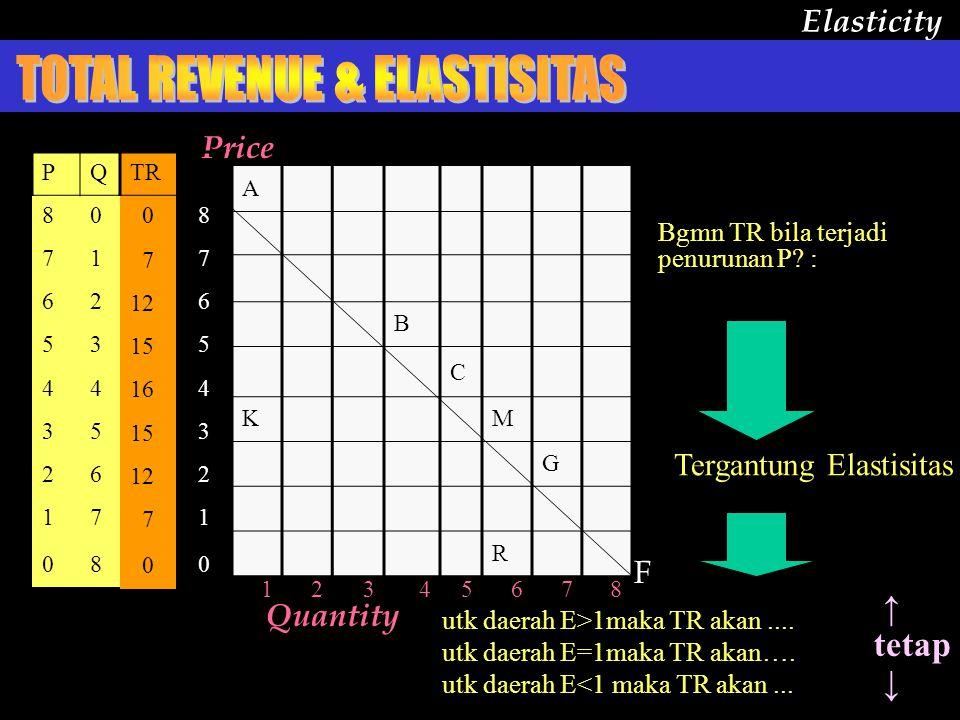 A B C KM G R 12345678 Elasticity Quantity F Bgmn TR bila terjadi penurunan P.