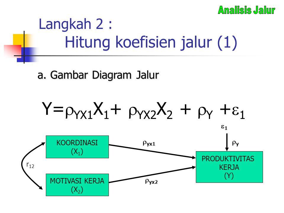 Langkah 2 : Hitung koefisien jalur (1) Y=  YX1 X 1 +  YX2 X 2 +  Y +  1 KOORDINASI (X 1 ) MOTIVASI KERJA (X 2 ) PRODUKTIVITAS KERJA (Y) r 12  yx1