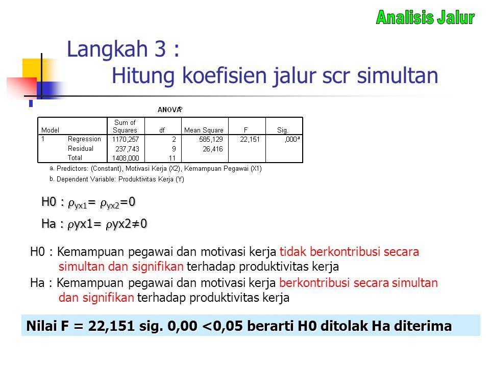 Langkah 3 : Hitung koefisien jalur scr simultan H0 :  yx1 =  yx2 =0 Ha :  yx1=  yx2≠0 H0 : Kemampuan pegawai dan motivasi kerja tidak berkontribus