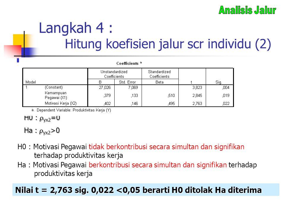 Langkah 4 : Hitung koefisien jalur scr individu (2) H0 :  yx2 =0 Ha :  yx2 >0 H0 : Motivasi Pegawai tidak berkontribusi secara simultan dan signifik