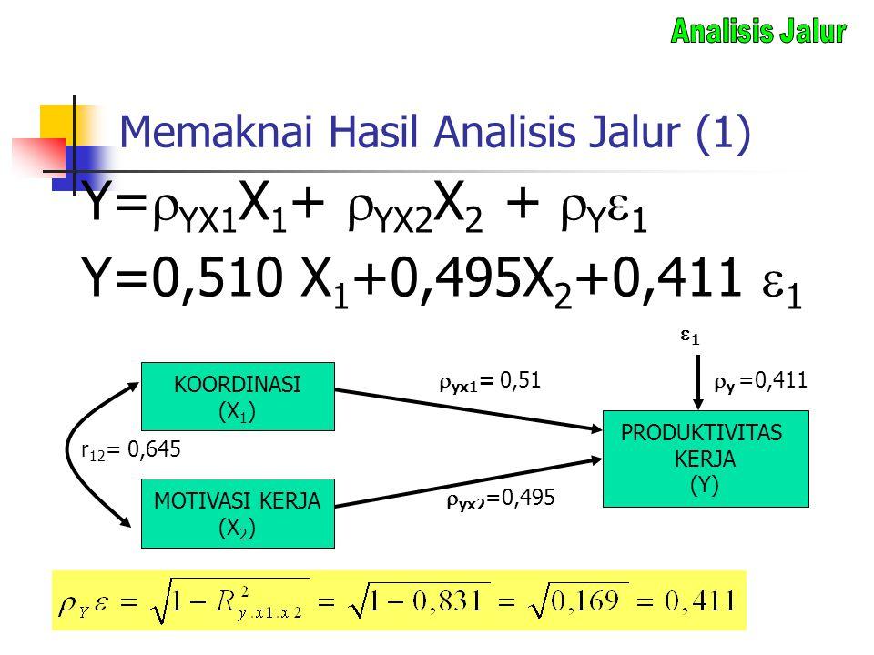 Memaknai Hasil Analisis Jalur (1) Y=  YX1 X 1 +  YX2 X 2 +  Y  1 Y=0,510 X 1 +0,495X 2 +0,411  1 KOORDINASI (X 1 ) MOTIVASI KERJA (X 2 ) PRODUKTI