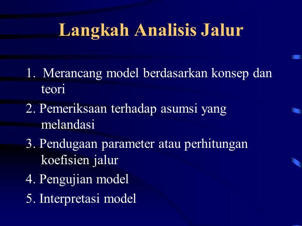 Langkah Analisis Jalur 1. Merancang model berdasarkan konsep dan teori 2. Pemeriksaan terhadap asumsi yang melandasi 3. Pendugaan parameter atau perhi