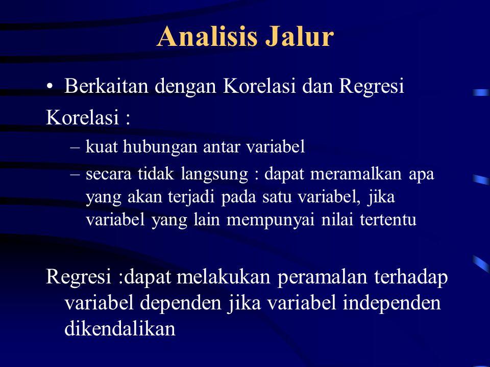 Langkah Analisis Jalur 1.Merancang model berdasarkan konsep dan teori 2.