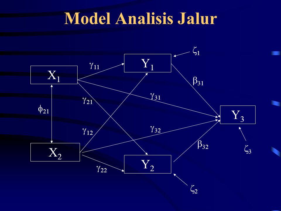 Model Analisis Jalur X1X1 X2X2 Y2Y2 Y1Y1 Y3Y3  21  11  12  21  31  32  31  32  22 11 22 33