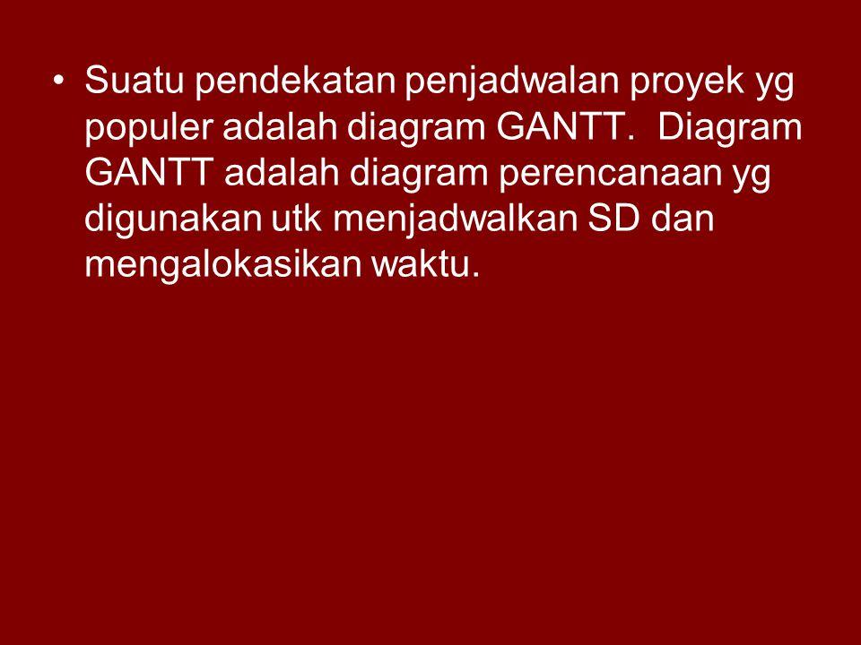 Suatu pendekatan penjadwalan proyek yg populer adalah diagram GANTT. Diagram GANTT adalah diagram perencanaan yg digunakan utk menjadwalkan SD dan men