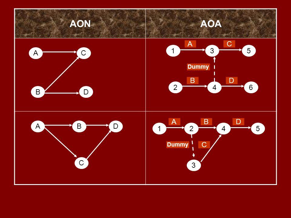 AONAOA A B C D ABD C 135 246 A B C D Dummy 1 3 245 A B C D