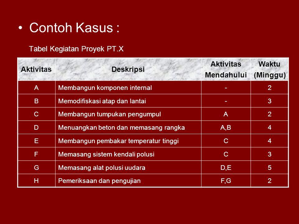 Contoh Kasus : Tabel Kegiatan Proyek PT.X AktivitasDeskripsi Aktivitas Mendahului Waktu (Minggu) AMembangun komponen internal-2 BMemodifiskasi atap da