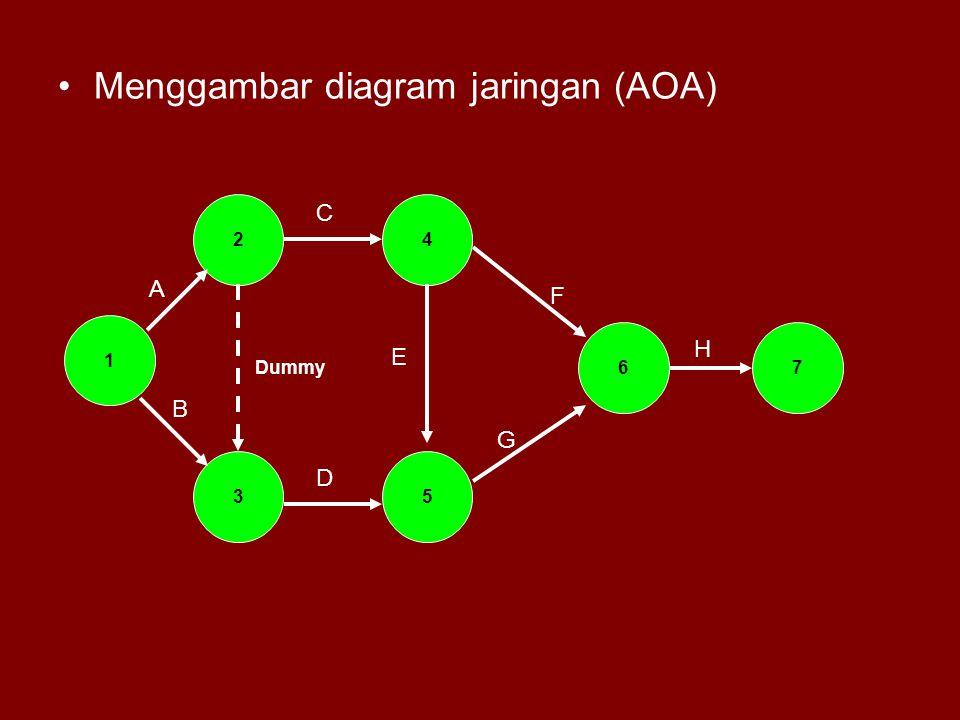 Menggambar diagram jaringan (AOA) 1 2 3 A B 4 C 5 D Dummy 67 E F G H