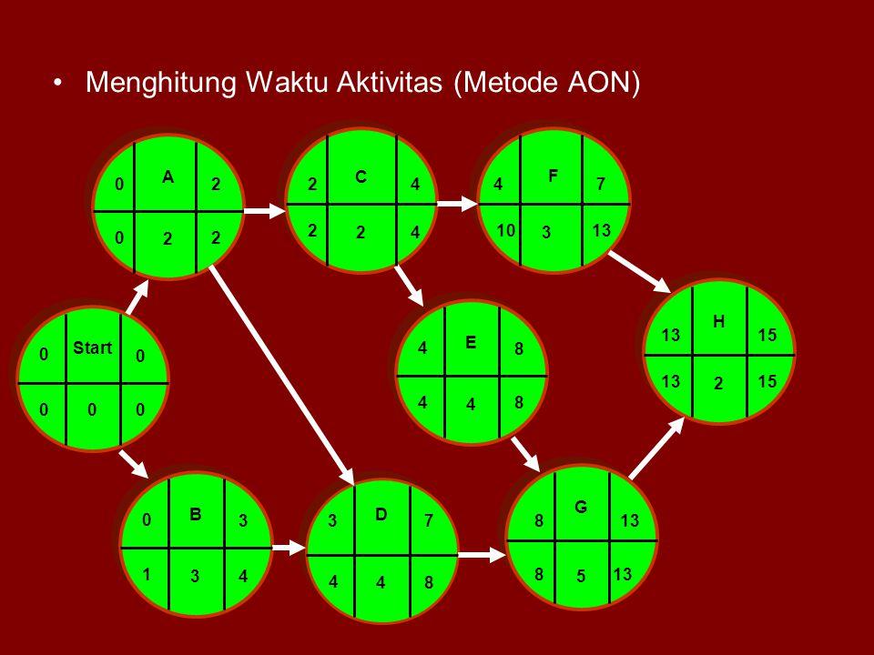 Menghitung Waktu Aktivitas (Metode AON) Start 0 0 0 A 2 0 2 BD C F E G H 3 2 4 4 5 2 24 0 3 47 4 8 37813 3 15 02 00 1 4 2 4 8 48 4 1013 1513 8