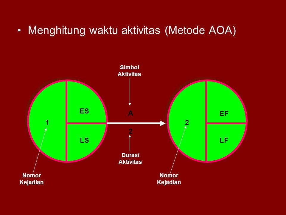 Menghitung waktu aktivitas (Metode AOA) A 2 ES LS 12 EF LF Nomor Kejadian Simbol Aktivitas Durasi Aktivitas