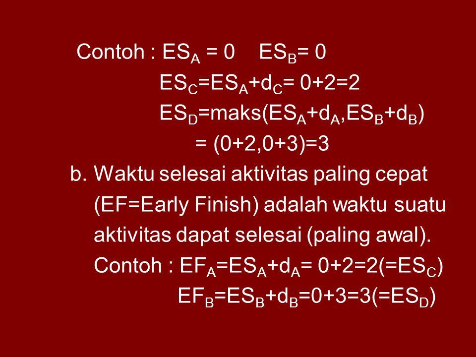 Contoh : ES A = 0 ES B = 0 ES C =ES A +d C = 0+2=2 ES D =maks(ES A +d A,ES B +d B ) = (0+2,0+3)=3 b. Waktu selesai aktivitas paling cepat (EF=Early Fi